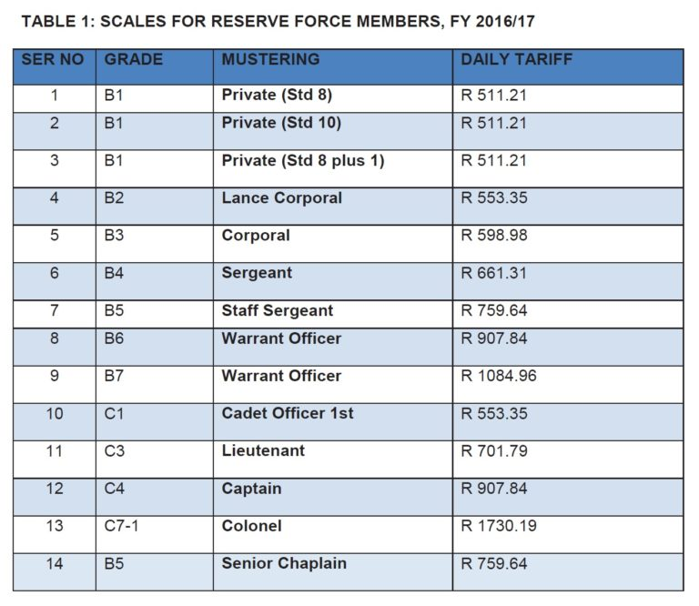 SANDF Salaries in South Africa